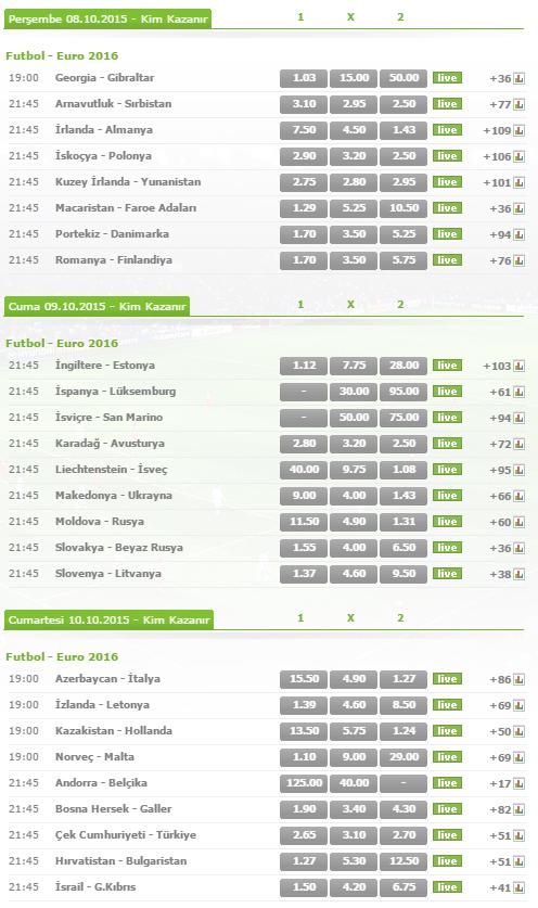 Euro 2016 Elemeleri Bets10 Oranları